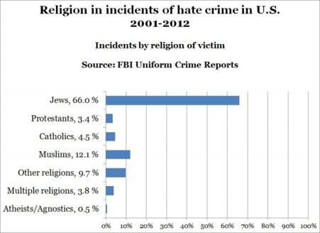 hate-crimes-by-religion