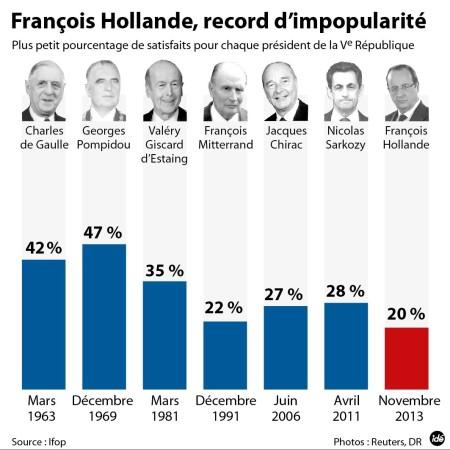 francois-hollande-record-impopularite-23823_3_1400_1063
