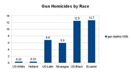 Guns_race