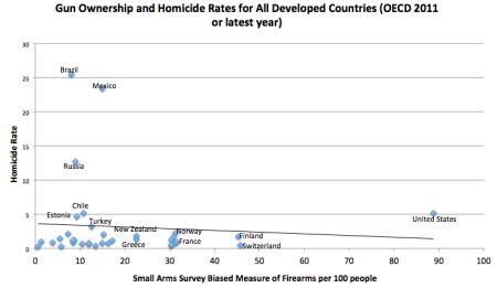 Armes à feu  Attention, un massacre peut en cacher un autre ! (As guns  could soon overtake cars as America s number one killer, Harvard  econonomist confirms ... 0892ad7299cf