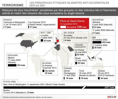 les-principales-attaques-islamistes-dans-le-monde