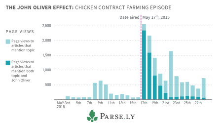 john-oliver-influence-graph-chicken