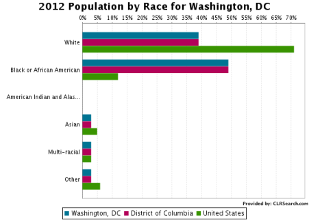 dc-by-race