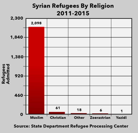 syrian_refugee_graph